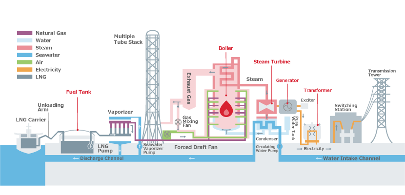 thermal power plant overview diagram types of thermal power generation thermal power stations jera  types of thermal power generation